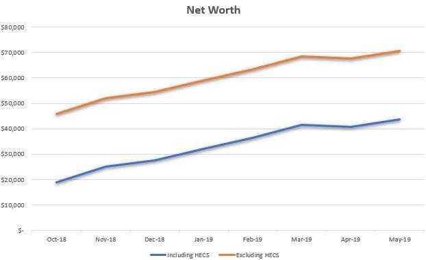 Net Worth May