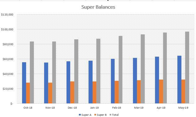 Super Balances May