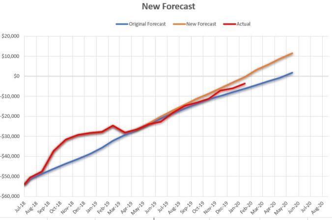 Feb 2020 Tracking